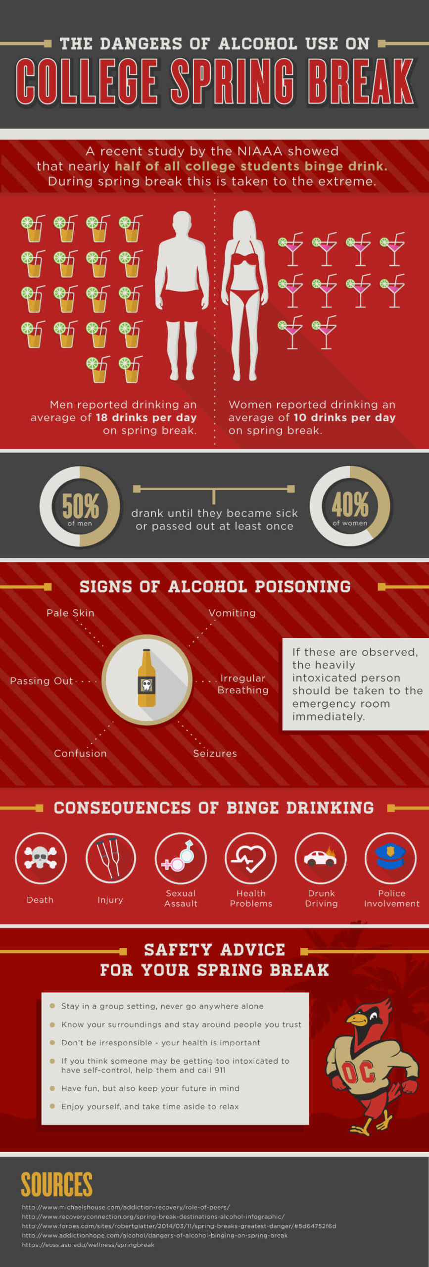 Alcohol-Use-on-College-Spring-Break-