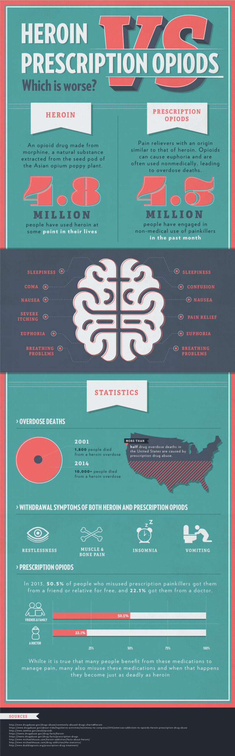 Heroin-vs-Prescription-Drug-Opioids