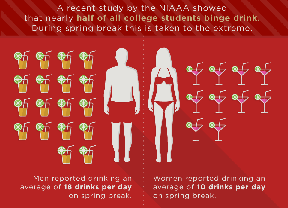 Men-and-Women-Alcohol-Use-on-College-Spring-Break