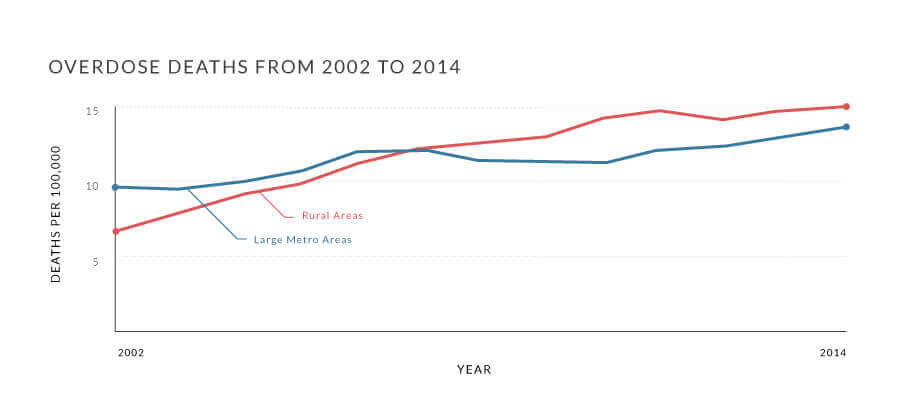 Overdose-Deaths-from-2002-to-2014