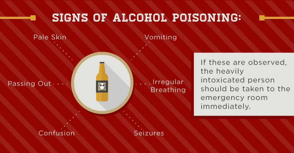 Signs-of-Alcohol-Poisoning