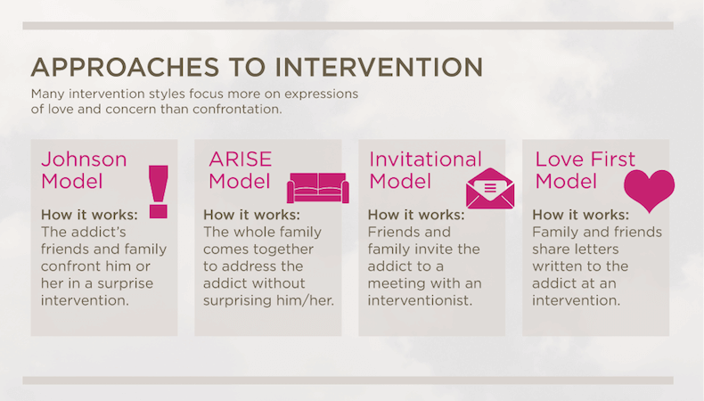 approaches-to-intervention