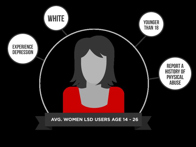 average-women-lsd-users-1